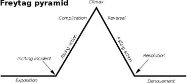 freytagspyramid